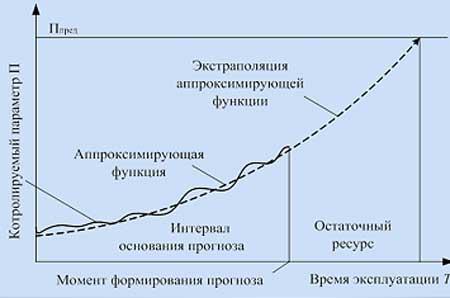 Метод экстраполяции