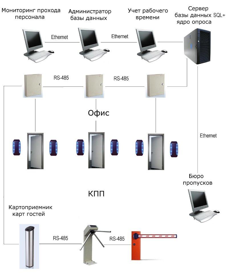 Система контроля доступа perco-web