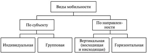 Социальная мобильность — википедия