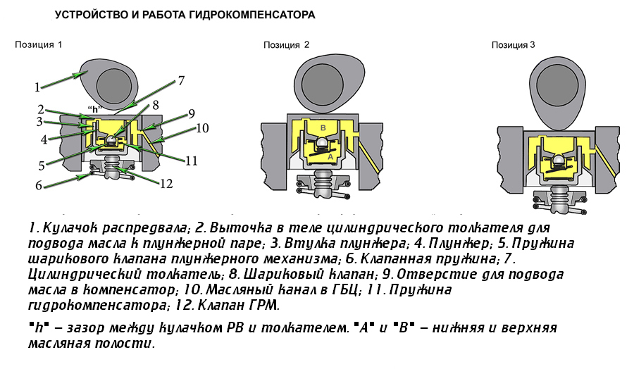 Гидрокомпенсатор — википедия с видео // wiki 2