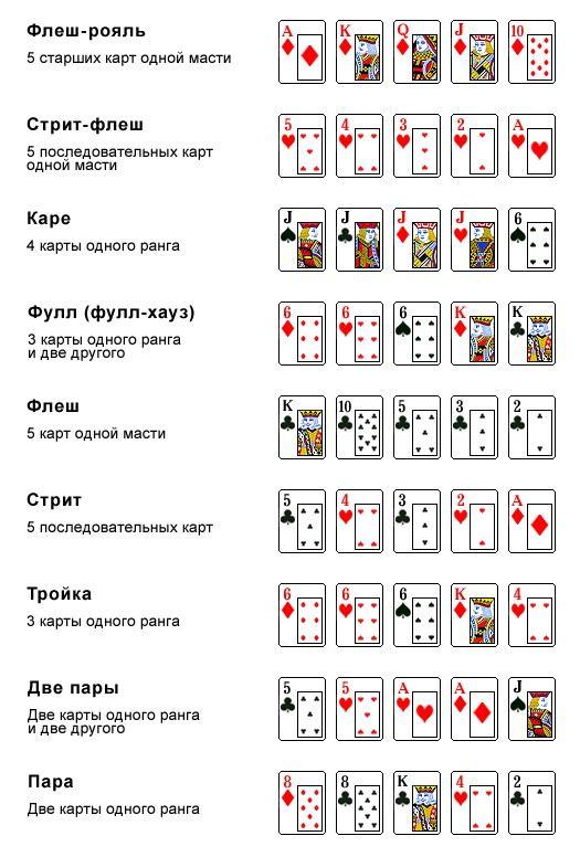 Как составляется стрит с тузом в покере