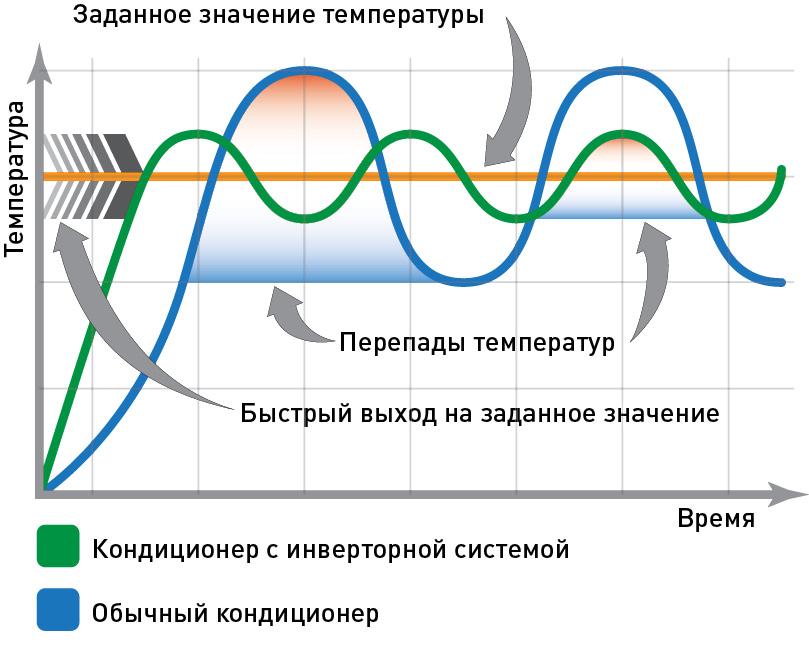 Инверторный кондиционер — что это, чем он отличается от обычного, какой лучше, принцип работы