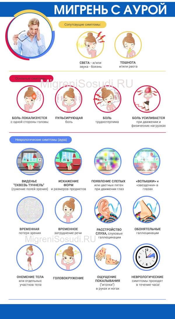 Мигрень без ауры: симптомы, лечение, осложнения — онлайн-диагностика
