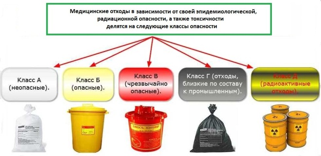 Отходы - это что такое? классификация
