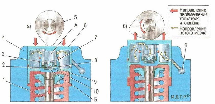 Почему стучат гидрокомпенсаторы: от чего появляется на горячую и холодную и чем это опасно - как определить неисправный и убрать шум » автоноватор