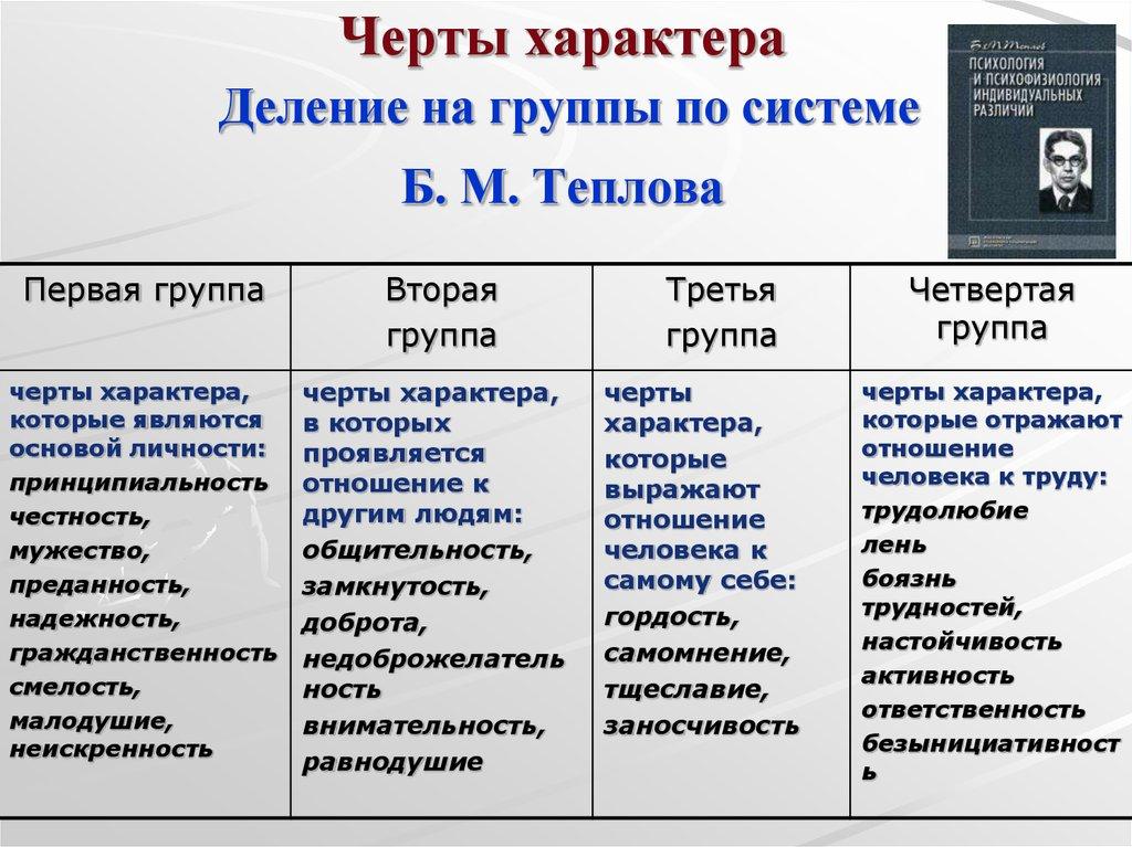 Характер личности