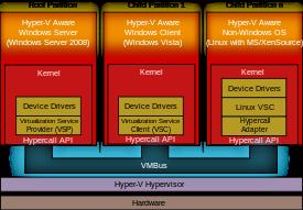Hyper-v — виртуальная машина от майкрософт