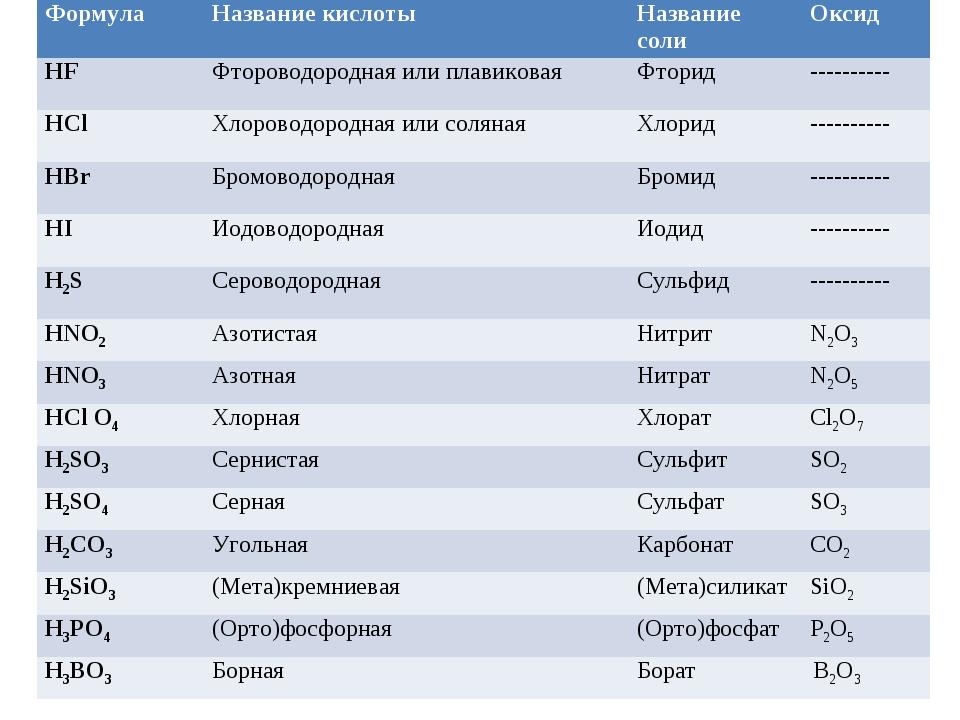 Кислоты — классификация, свойства, получение и применение.