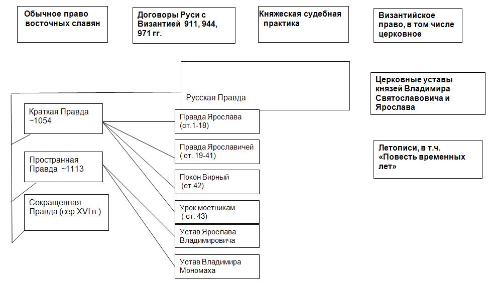 Документ. «русская правда» - статьи