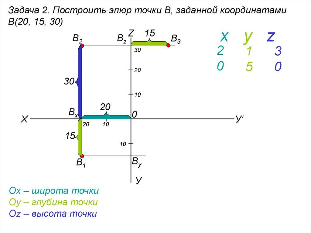 Построение эпюр q и m для двухопорной балки - лекции и примеры решения задач технической механики