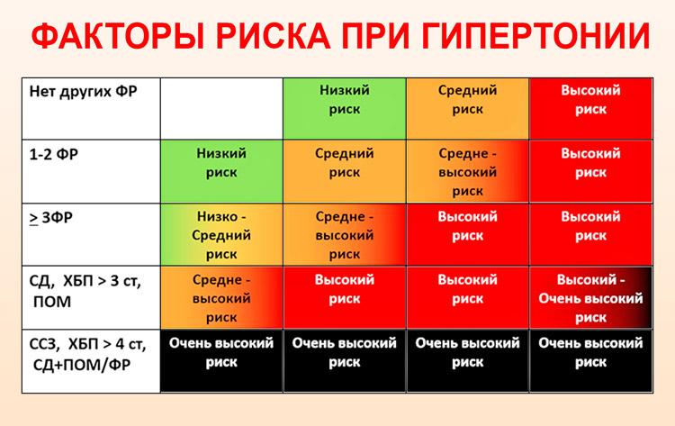 Гипертония 3 стадии 2 степени риск 4 - все про гипертонию