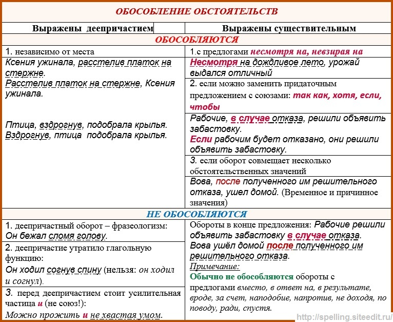Глава 30. синтаксис. обособленные члены предложения / как устроен наш язык. большой справочник по теории для 5-11 классов / русский на 5