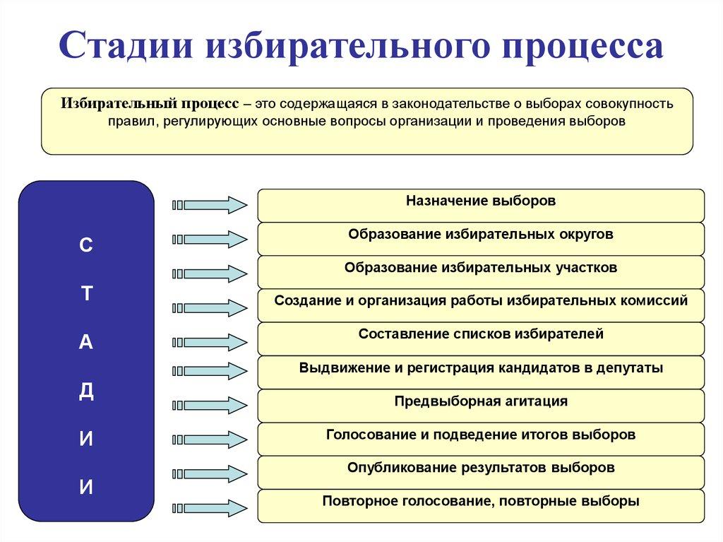 Понятие, стадии и этапы избирательного процесса в рф