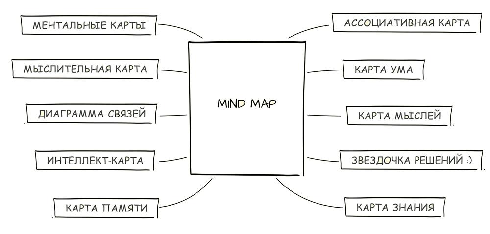 Как сделать ментальную карту