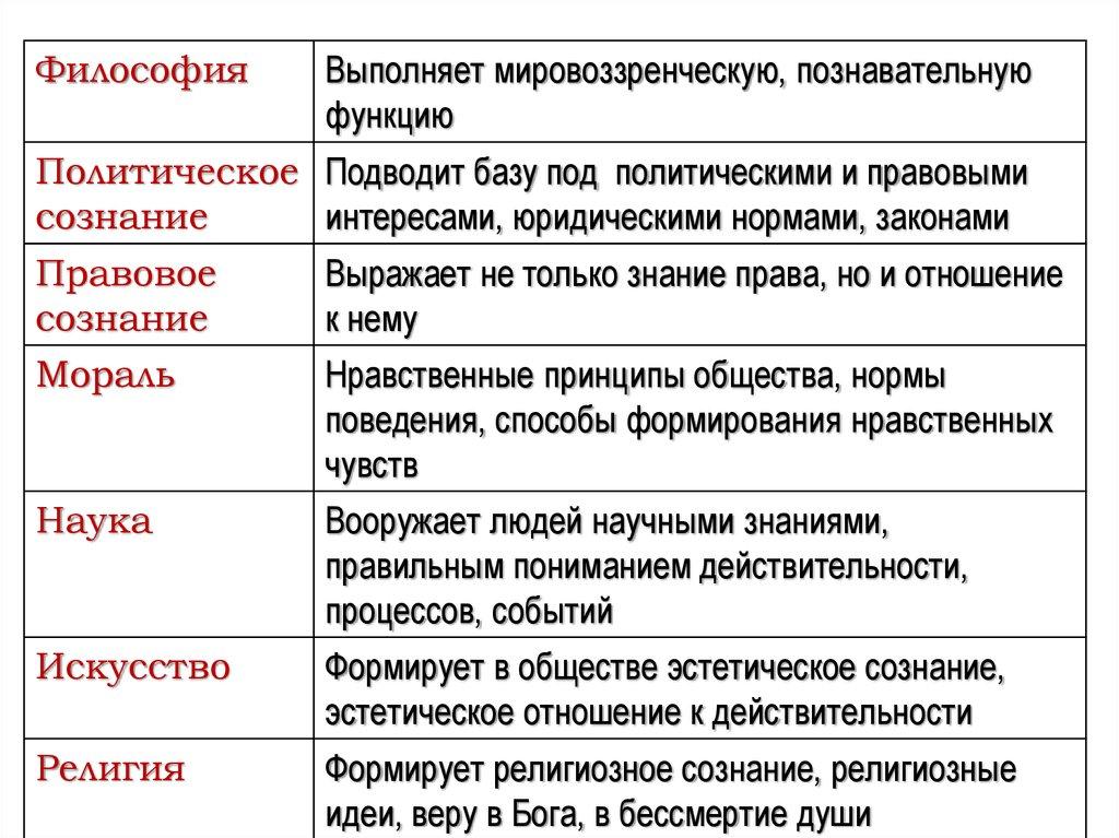 Общественное сознание — википедия. что такое общественное сознание
