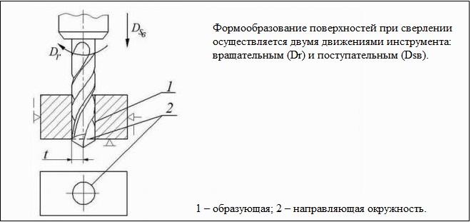 """Что такое развертка на чертеже. урок черчения: """"чертежи развёрток некоторых геометрических тел"""""""