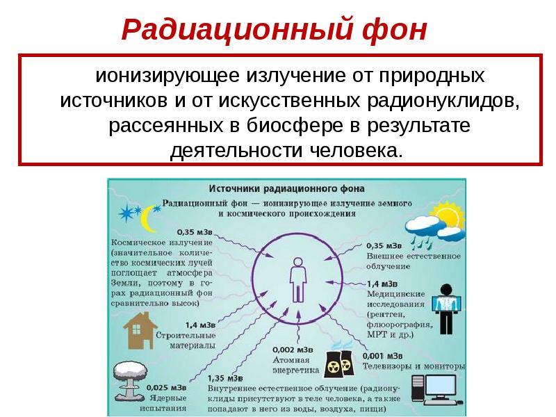 Радиация: основные характеристики и самые популярные заблуждения
