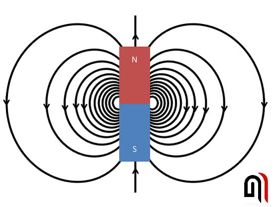 Магнитное поле | самое простое объяснение для чайников