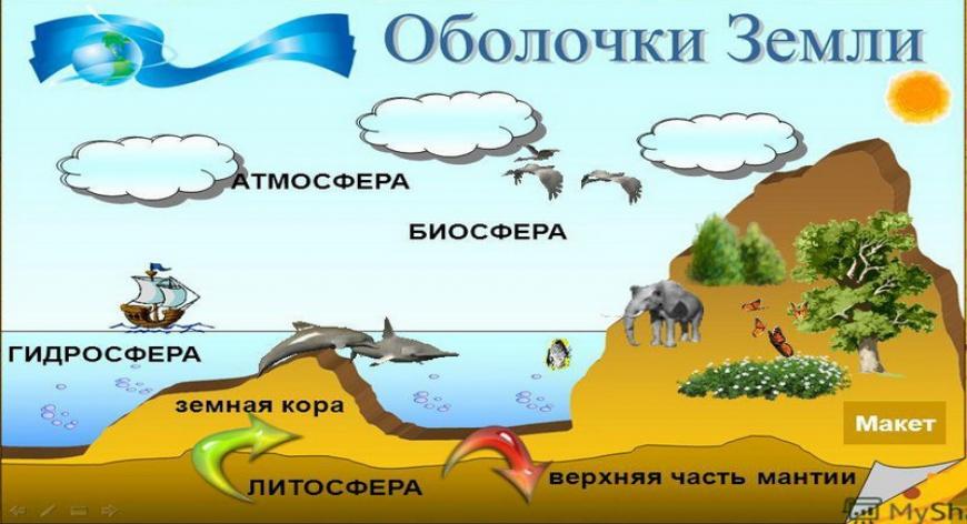 Основные сферы планеты земля: литосфера, гидросфера, биосфера и атмосфера