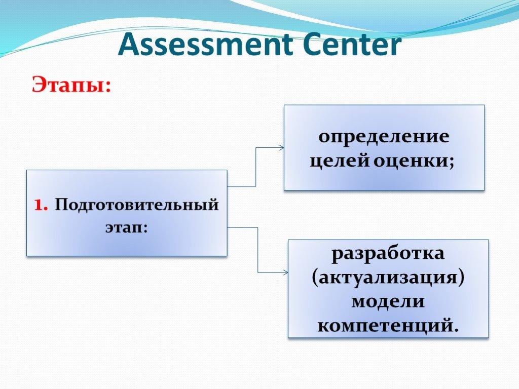 Технология ассессмент центра пример