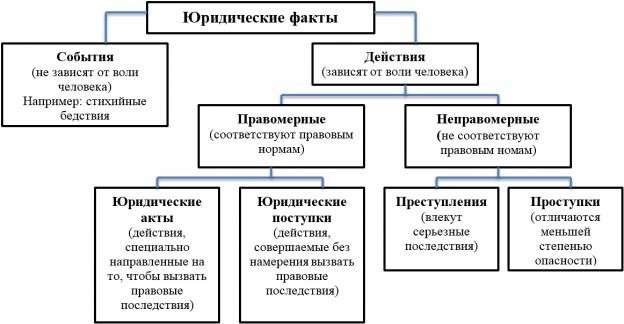 Юридические факты: понятие, классификация. фактический юридический состав