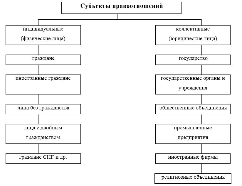 Общее определение объекта правоотношения. объект в правоотношениях