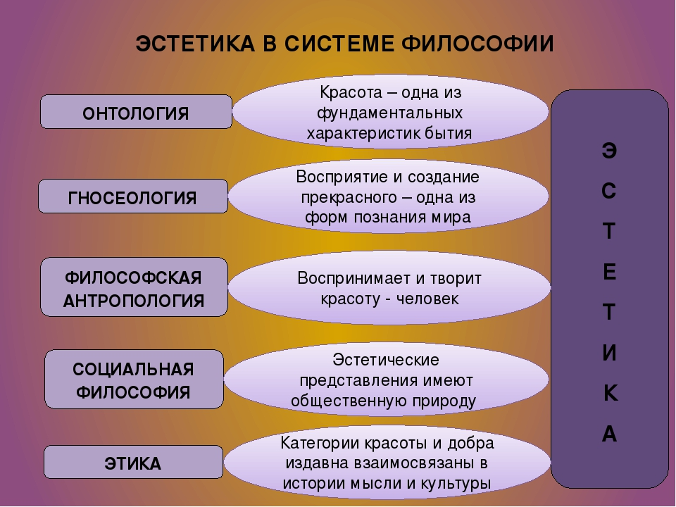 Основные эстетические категории: понятие, классификация, описание