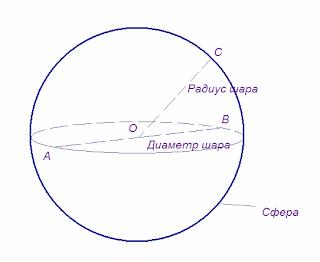 Стереометрия — википедия. что такое стереометрия