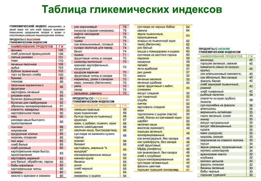 Гликемическая нагрузка —что это? таблица гн продуктов питания