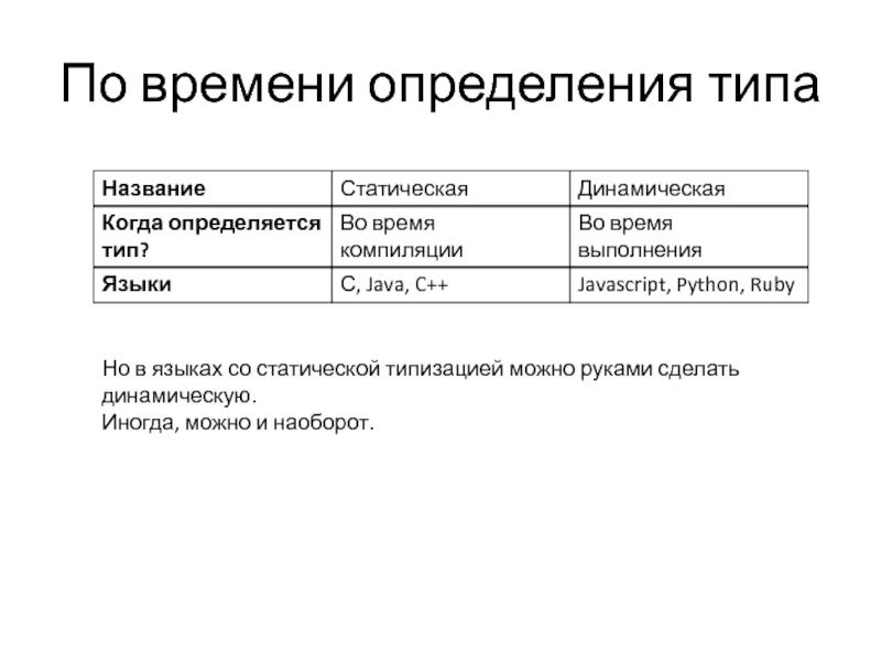 Динамическая типизация — википедия. что такое динамическая типизация