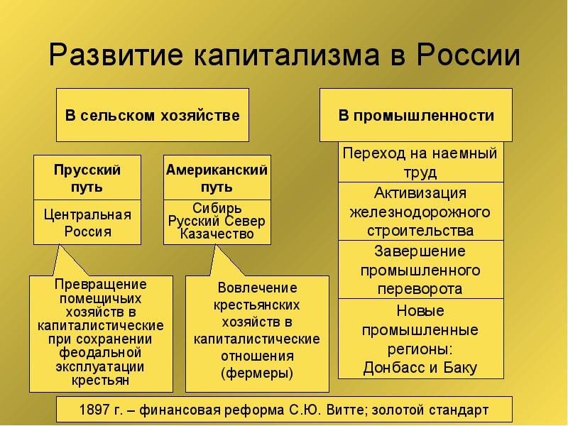 Государственный капитализм — энциклопедия марксизма