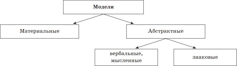 Вопрос 1. моделирование в информатике - это | контент-платформа pandia.ru