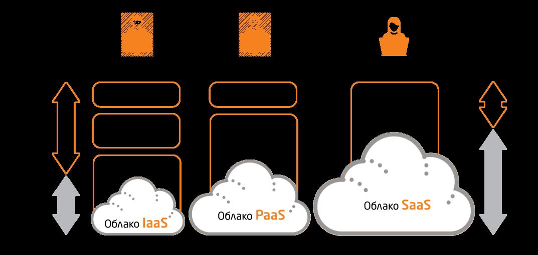 Облачные сервисы – saas, облака и как в них живётся данным / хабр