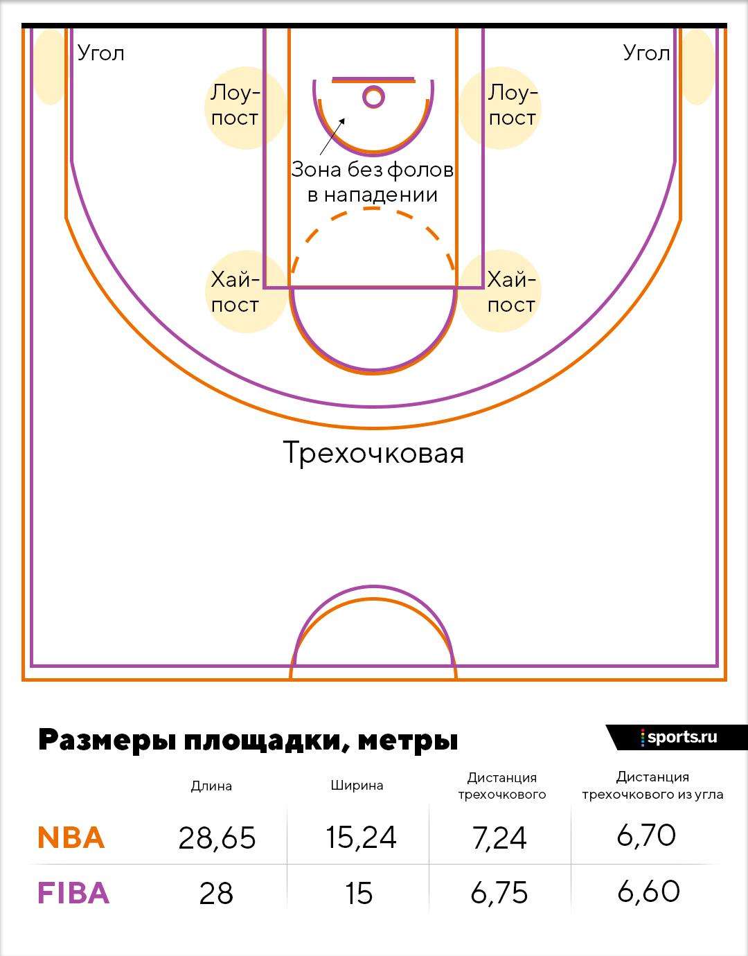 Бросок в баскетболе, техника баскетбольного броска, штрафной, в прыжке, слэм-данк