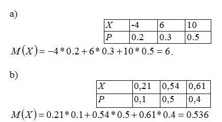 Математическое ожидание случайной величины