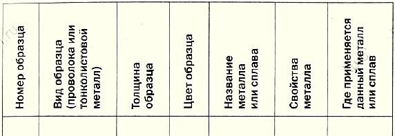 § 30. сборка изделий из тонколистового металла, проволоки, искусственных материалов
