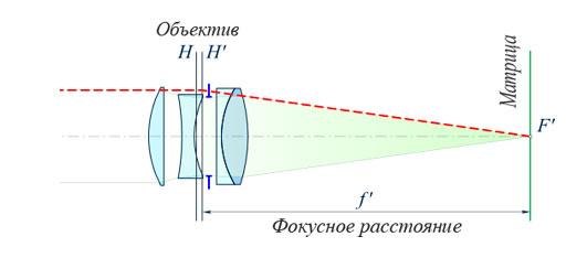 Объектив переменного фокусного расстояния