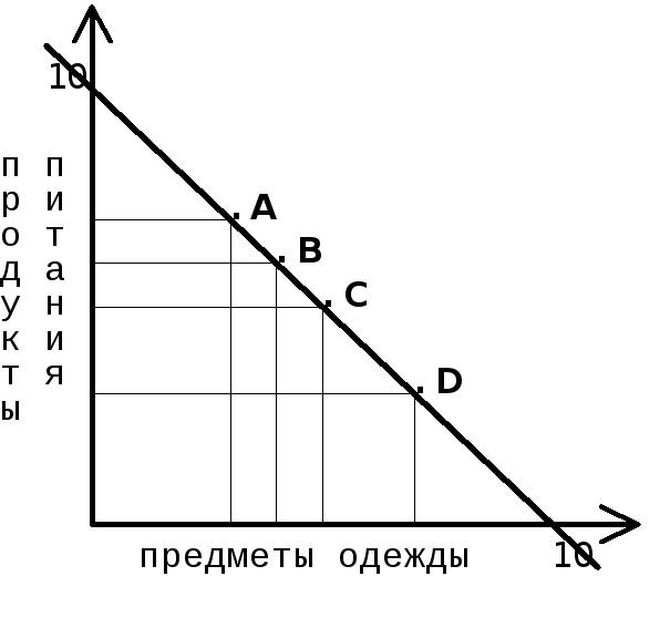 3.понятие эластичности, эластичность спроса