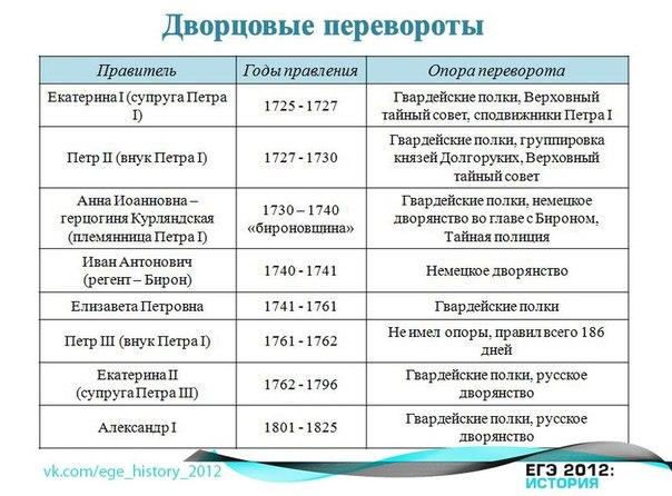 Эпоха дворцовых переворотов в россии в 1725–1726 годах