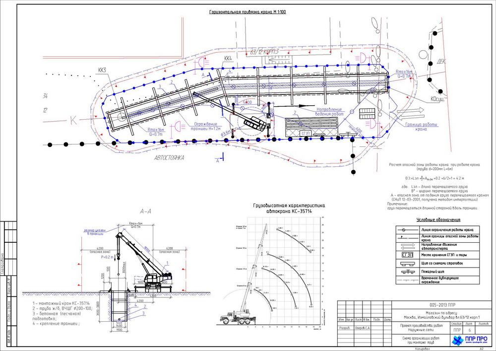 Ппр в строительстве - что это такое? проект производства работ (ппр) - содержание, состав и требования