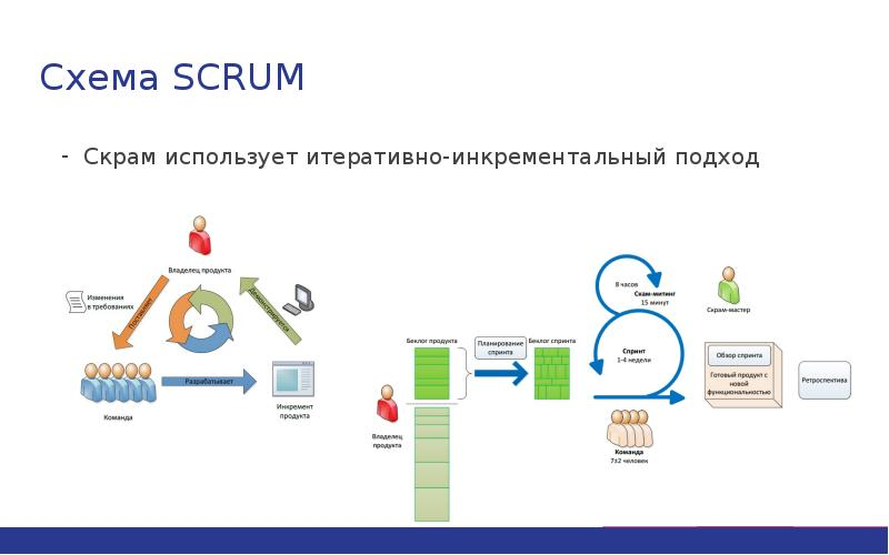Мини-справочник и руководство по scrum / хабр