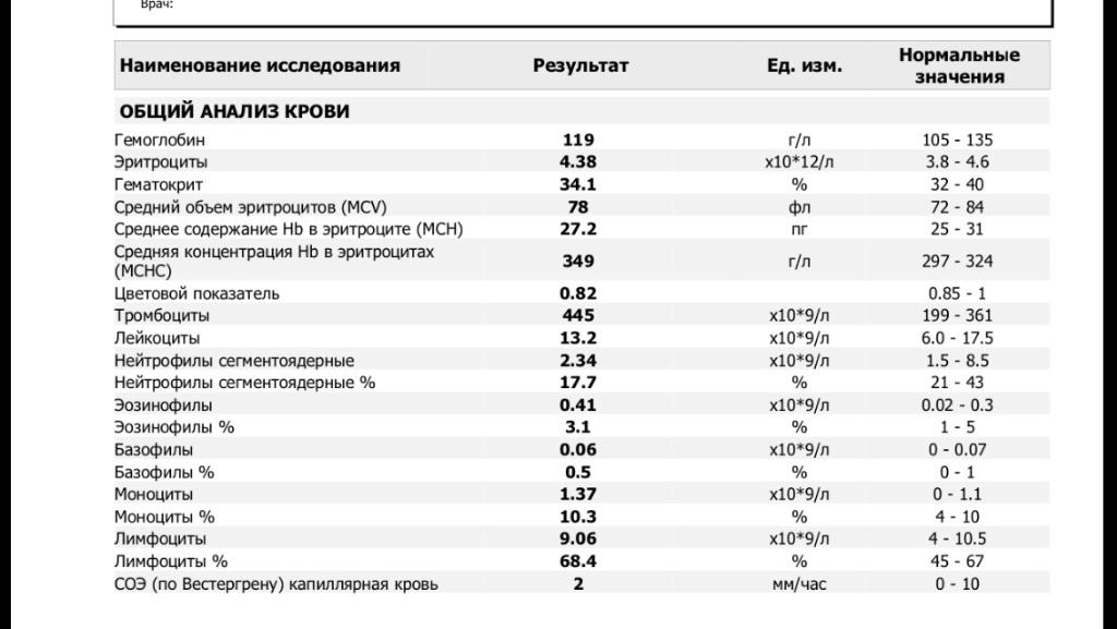 Mchc в анализе крови: норма и отклонения от нее
