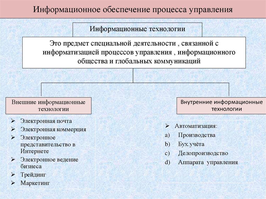 Виды информационных ресурсов и их классификация. доступ к информационным ресурсам