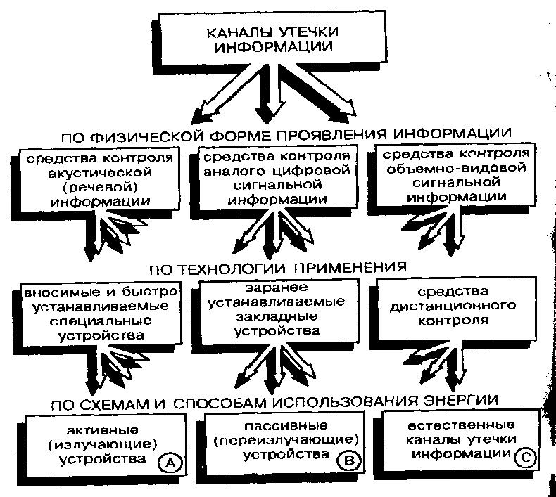 Основные каналы утечки информации на предприятии