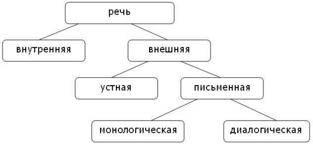 Речь в психологии: это, виды, функции, классификация