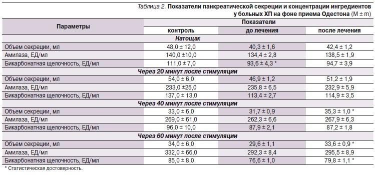 Амилаза. норма в крови у женщин, мужчин, детей по возрасту, таблица. что это значит повышена, понижена, лечение