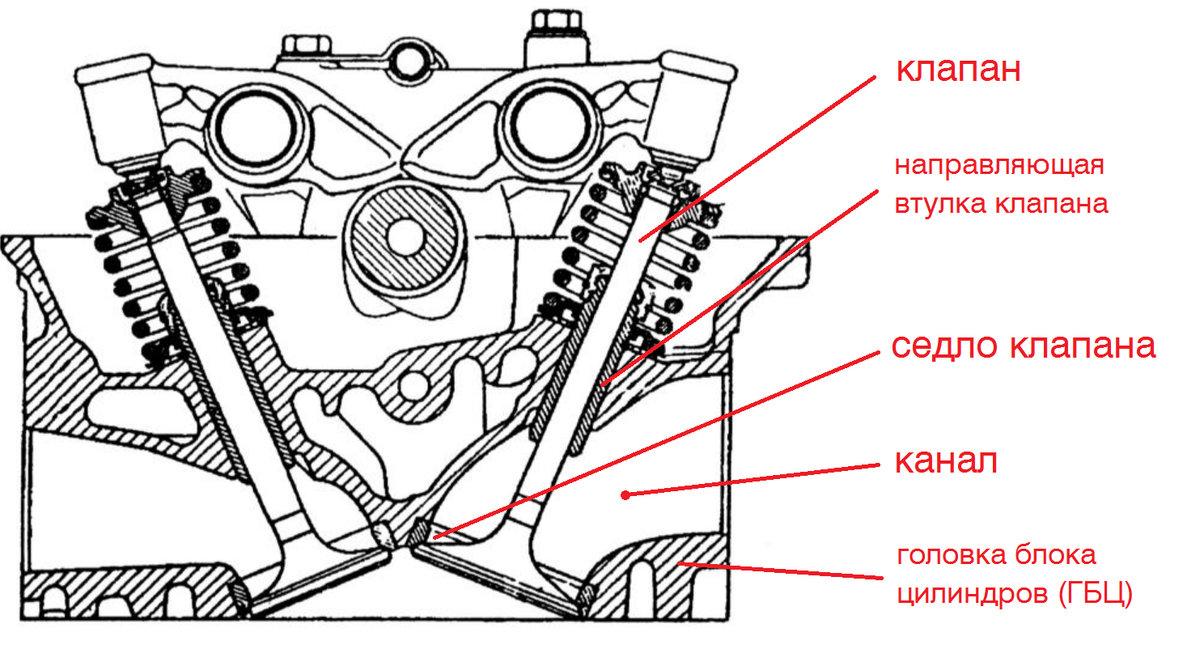 Гбц - что это такое в машине, устройство и неисправности гбц. что такое головка блока цилиндров? состоит гбц