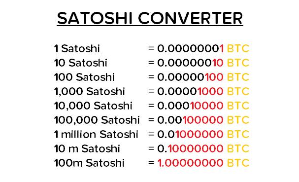 Сатоши в биткоине - что это? [вся информация, 2020]