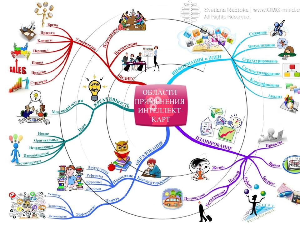 Что такое майндмэп: подробное описание и разбор + сервисы для создания — checkroi