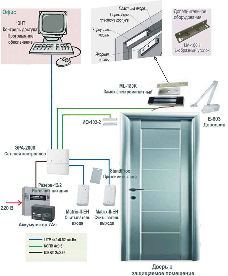 Система контроля и управления доступом - состав скуд | портал о системах видеонаблюдения и безопасности